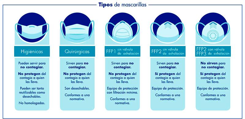 infografia tipos de mascarillas